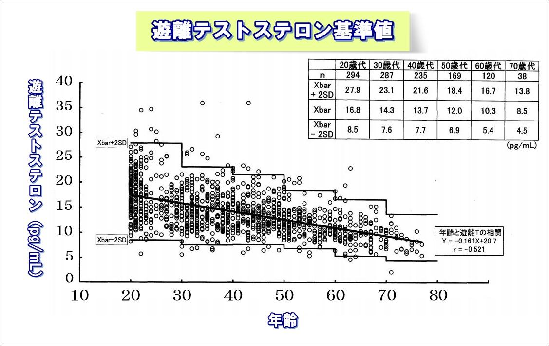 テストステロン基準値.JPG